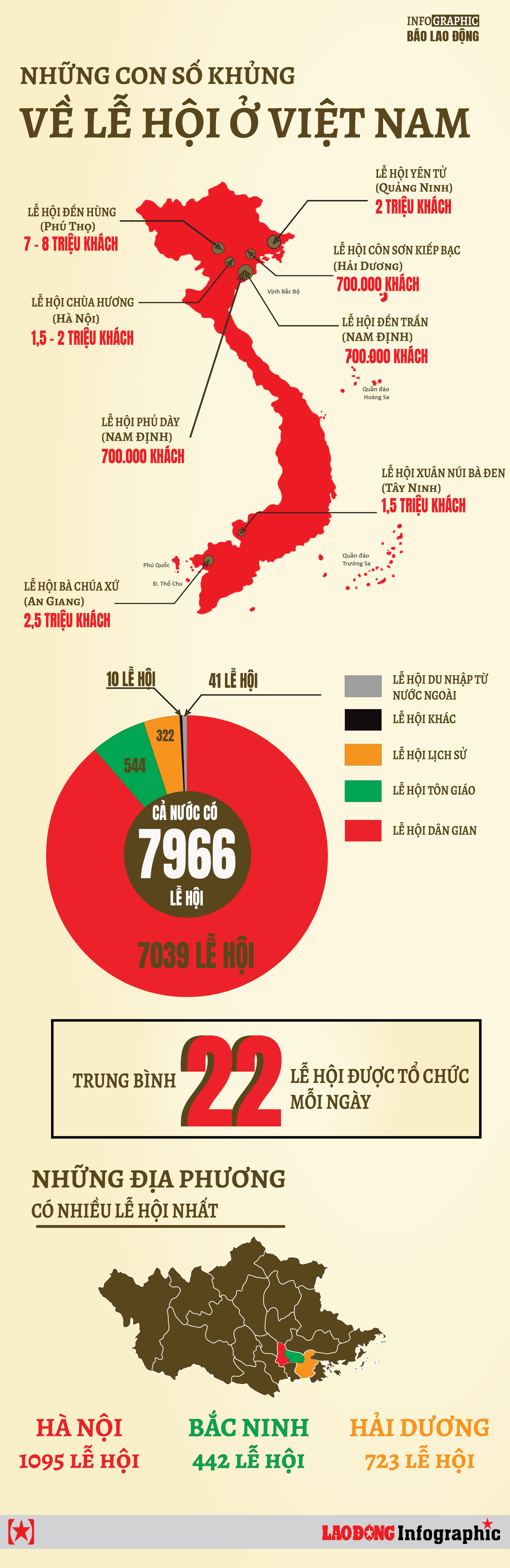 infographic nhung con so khung ve le hoi o viet nam