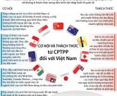 [Infographics] Cơ hội và thách thức từ CPTPP đối với Việt Nam