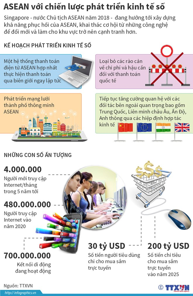 infographics asean voi chien luoc phat trien kinh te so