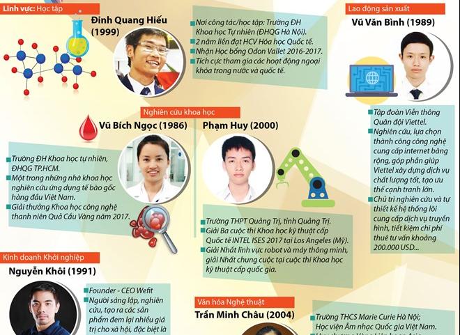 [Infographics] 10 gương mặt trẻ Việt Nam tiêu biểu năm 2017