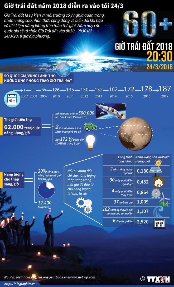 infographics gio trai dat nam 2018 dien ra vao toi 243