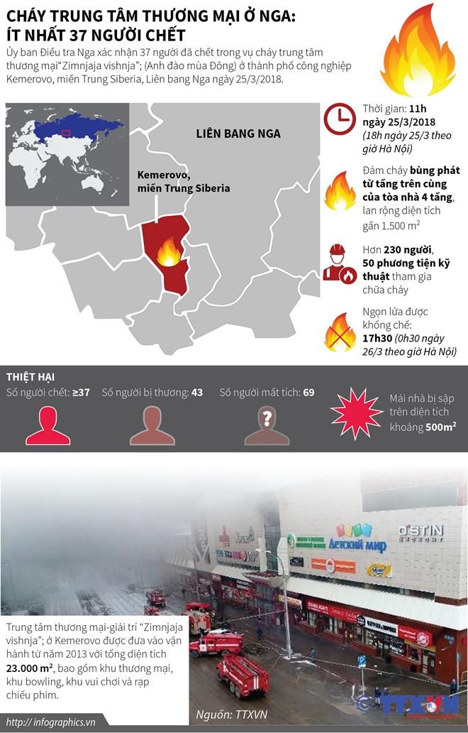 infographics chay trung tam thuong mai o nga it nhat 37 nguoi chet
