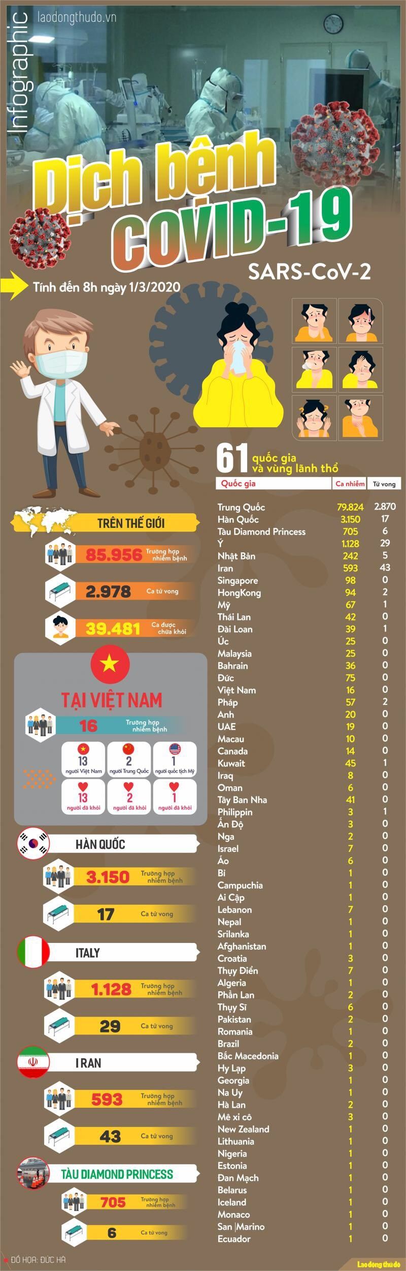 infographic cap nhat tinh hinh dich covid 19 ngay 13 my ghi nhan ca tu vong dau tien italy da co 29 nguoi chet