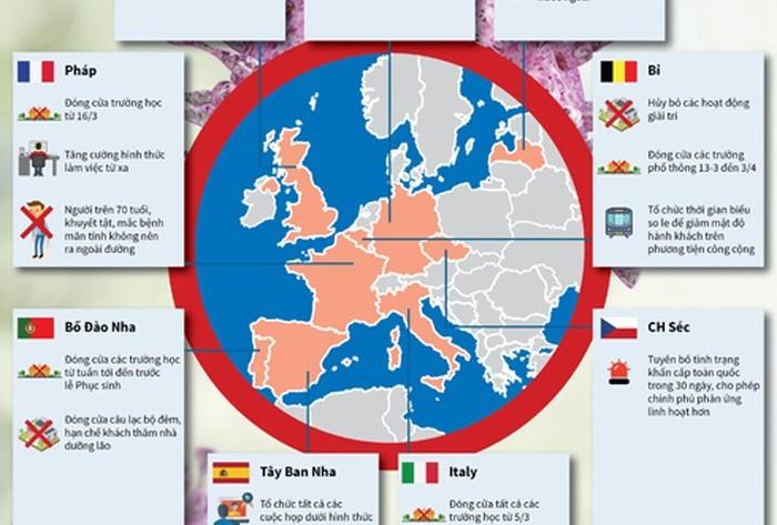 Châu Âu tìm cách giảm thiệt hại do dịch Covid-19 để tránh suy thoái