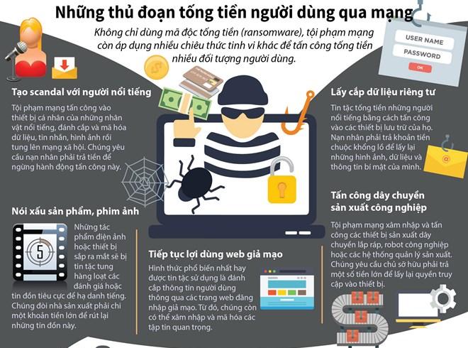 [Infographics] Những thủ đoạn tống tiền người dùng qua mạng