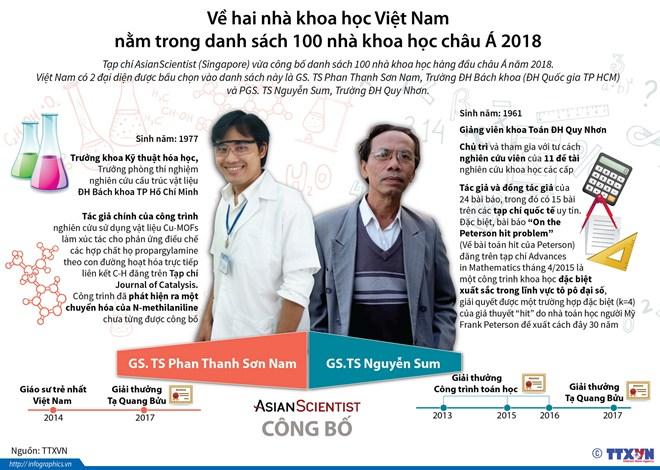[Infographics] Hai nhà khoa học Việt được AsianScientist vinh danh