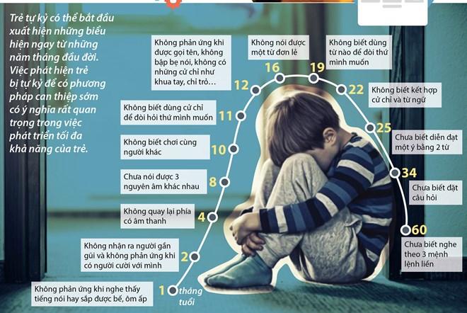 [Infographics] Những thời điểm phát hiện sớm chứng tự kỷ ở trẻ
