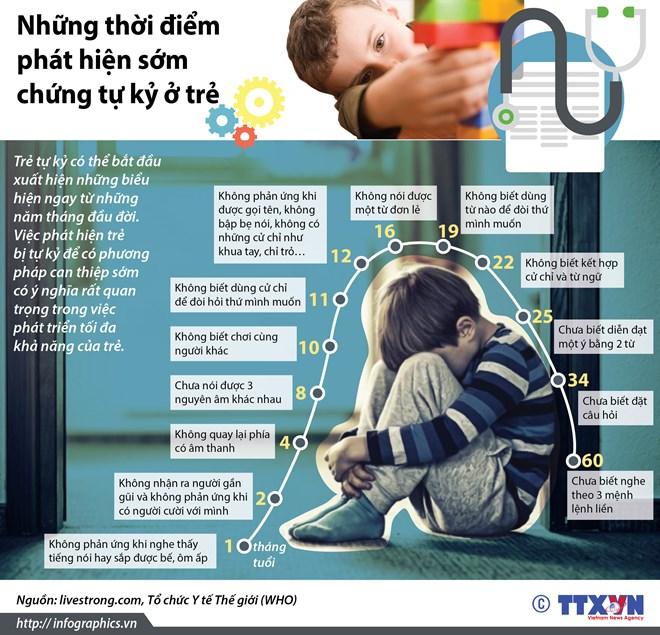 infographics nhung thoi diem phat hien som chung tu ky o tre