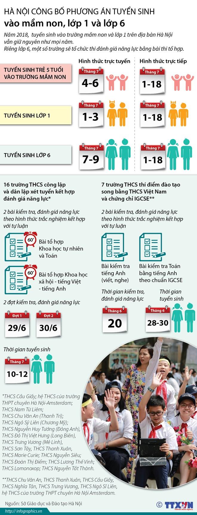 infographics cong bo phuong an tuyen sinh vao lop 1 lop 6
