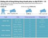 [Infographics] Đường sắt và hàng không tăng chuyến phục vụ dịp lễ 30/4