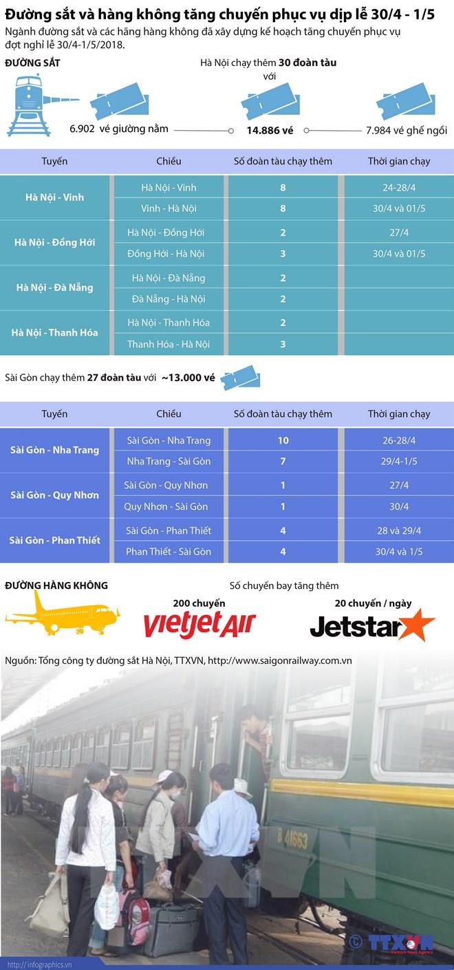 infographics duong sat va hang khong tang chuyen phuc vu dip le 304