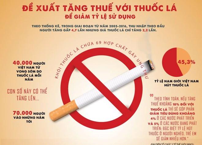 [Infographics] Đề xuất tăng thuế thuốc lá để giảm tỷ lệ sử dụng