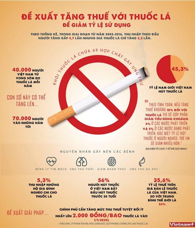 infographics de xuat tang thue thuoc la de giam ty le su dung