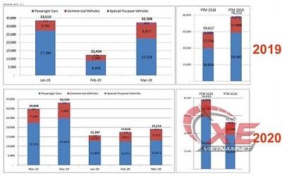 Tiêu thụ ô tô Việt Nam quý I thấp kỷ lục vì dịch Covid-19