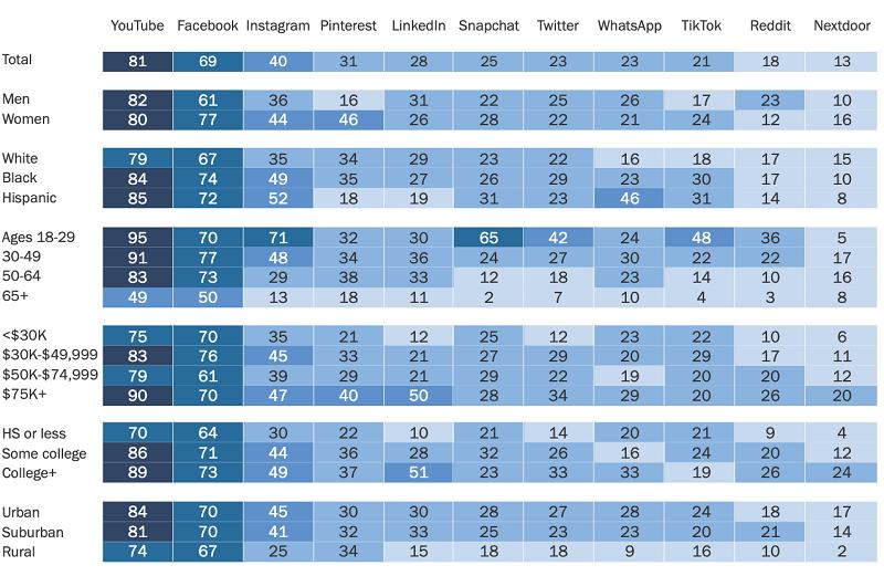 Youtube và facebook tiếp tục dẫn đầu là nền tảng truyền thông xã hội phổ biến nhất ở Mỹ