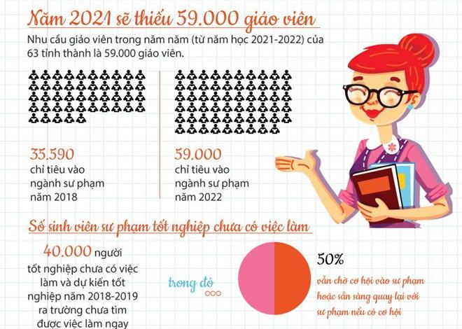 [Infographics] Năm học 2021-2022 cả nước sẽ thiếu 59.000 giáo viên