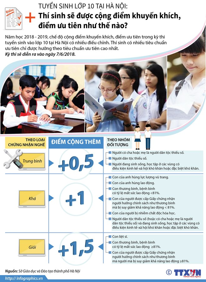 infographics thi sinh thi vao lop 10 duoc cong diem nhu the nao