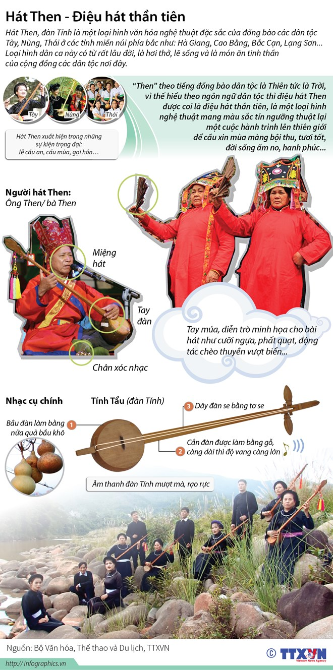 infographics hat then cuoc hanh trinh len thien gioi