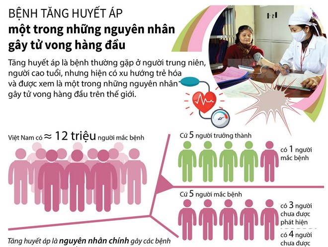 [Infographics] Bệnh tăng huyết áp - nguyên nhân gây tử vong hàng đầu