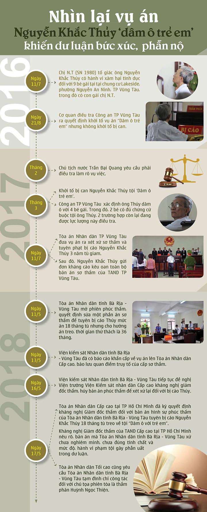 infographic vi sao du luan phan no voi ban an cho toi dam o cua ong gia 77 tuoi