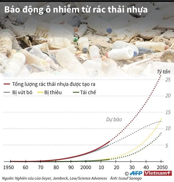 infographics bao dong o nhiem moi truong tu rac thai nhua
