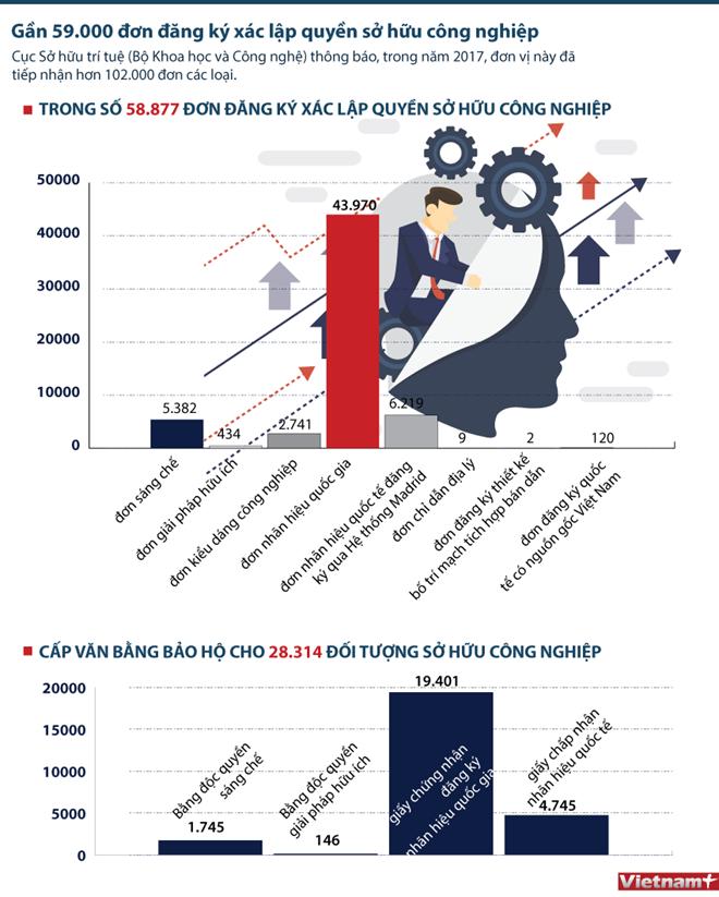 infographics so huu tri tue nhin qua don dang ky so huu cong nghiep