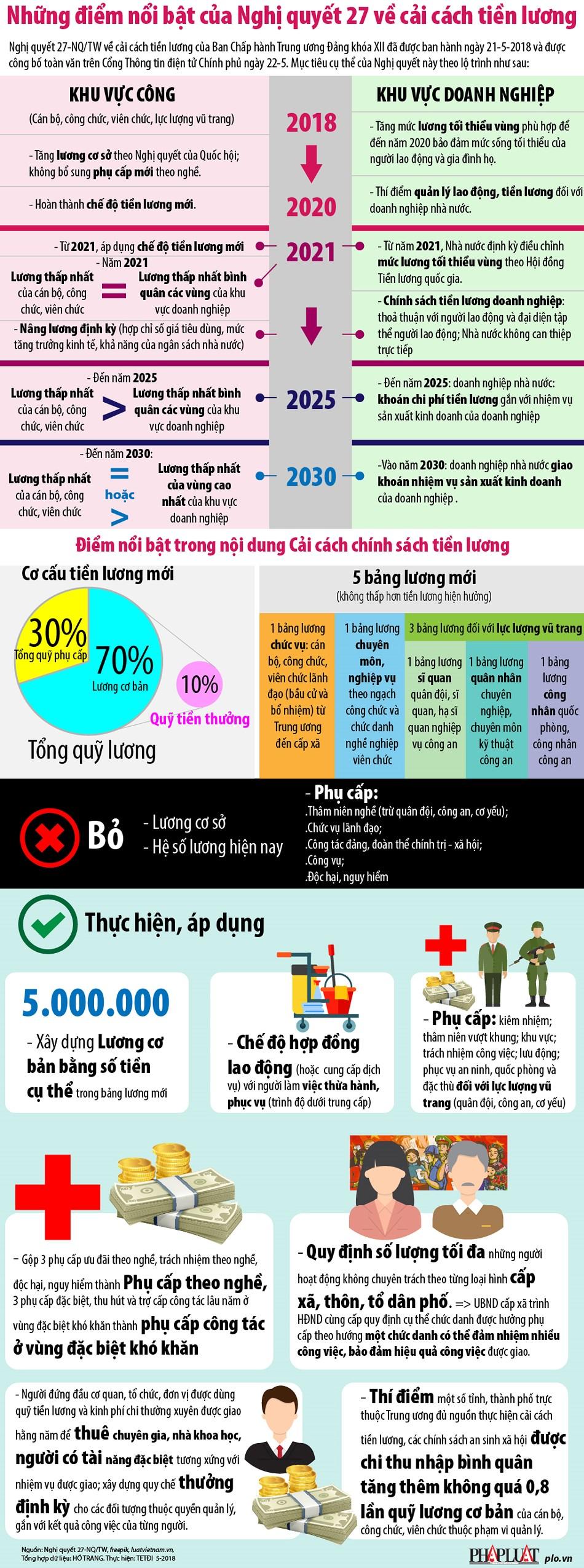 infographic sap toi tien luong se thay doi nhu the nao
