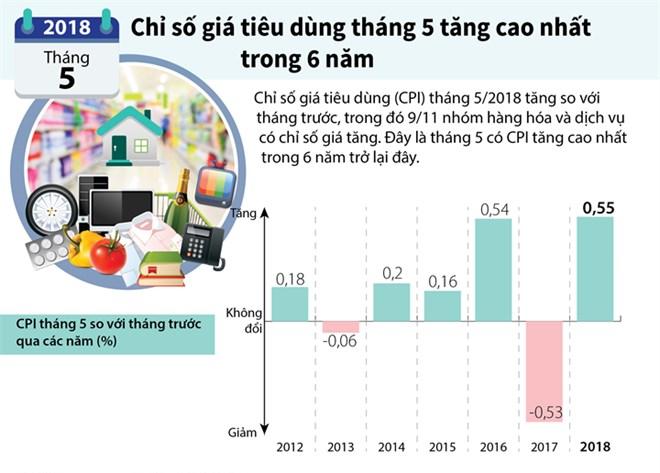 [Infographics] Chỉ số giá tiêu dùng tháng 5 tăng cao nhất trong 6 năm