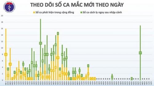 Bao giờ Việt Nam có thể công bố hết dịch Covid-19?