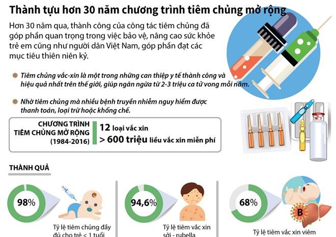 [Infographics] Thành tựu hơn 30 năm chương trình tiêm chủng mở rộng