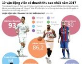 [Infographics] 10 vận động viên kiếm nhiều tiền nhất năm 2017