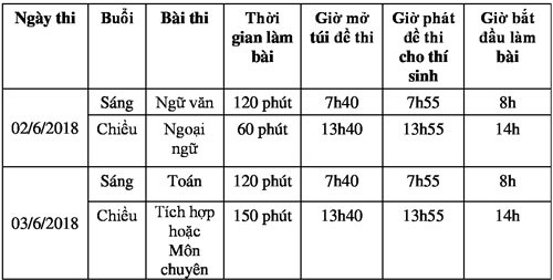 5 luu y quan trong cho thi sinh truoc ky thi lop 10 tai tphcm