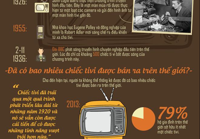 [Infographics] Những điều thú vị về tivi có thể bạn chưa biết