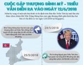 [Infographics] Lộ trình của cuộc gặp thượng đỉnh Mỹ-Triều