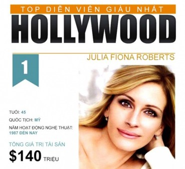 Infographic: Top 10 nữ diễn viên giàu nhất Hollywood