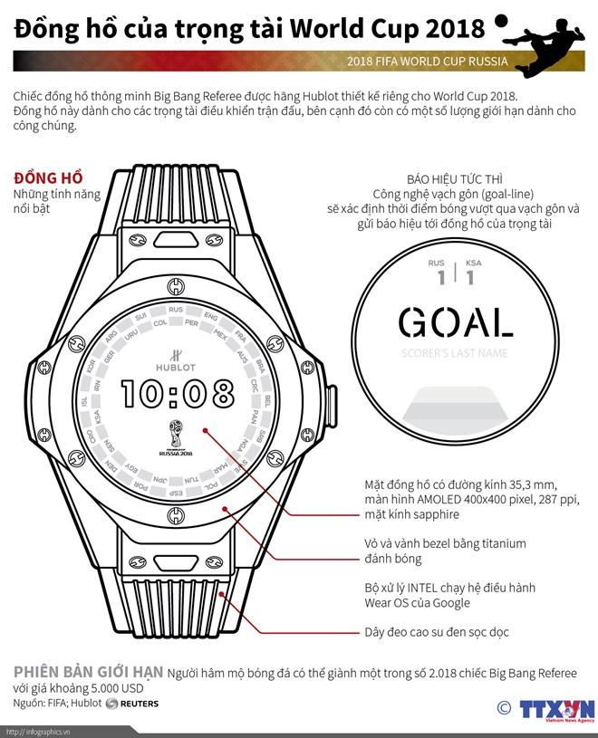 [Infographics] Tìm hiểu đồng hồ của trọng tài World Cup 2018