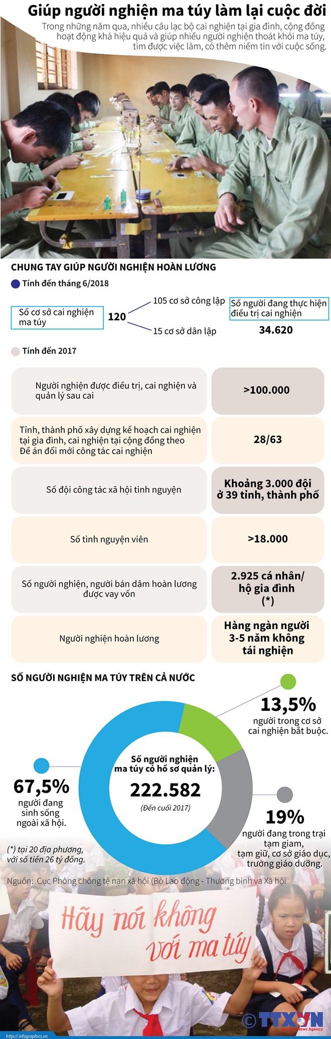 infographics thong ke dang lo ngai ve so nguoi nghien ma tuy