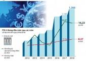 [Infographics] Vốn FDI vào Việt Nam đạt hơn 20 tỷ USD trong 6 tháng