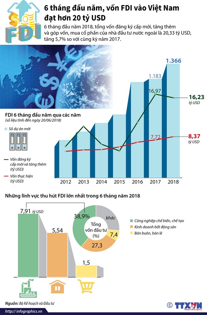 infographics von fdi vao viet nam dat hon 20 ty usd trong 6 thang
