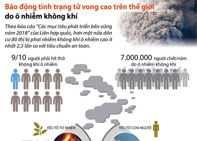 [Infographics] Ô nhiễm không khí 'giết' 7 triệu người mỗi năm
