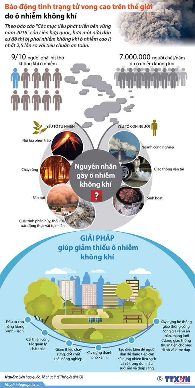 infographics o nhiem khong khi giet 7 trieu nguoi moi nam