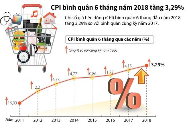 [Infographics] CPI bình quân 6 tháng năm 2018 tăng 3,29%