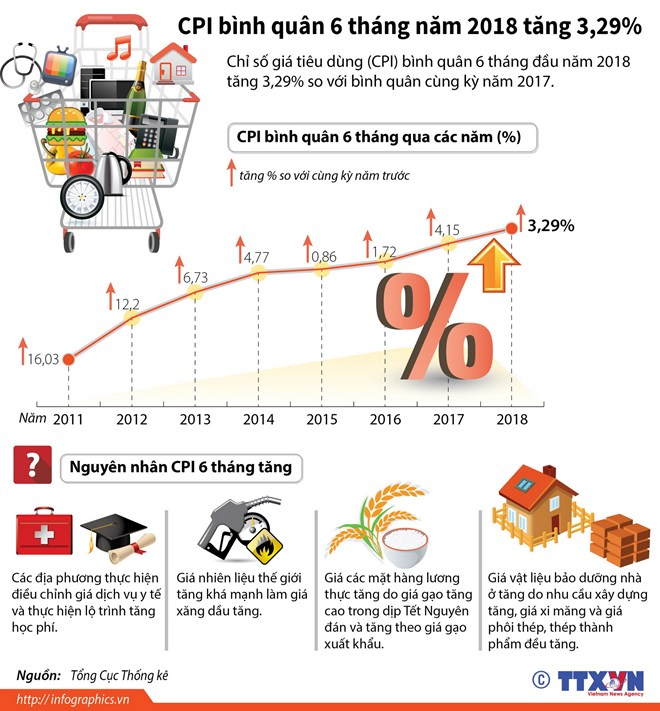 infographics cpi binh quan 6 thang nam 2018 tang 329