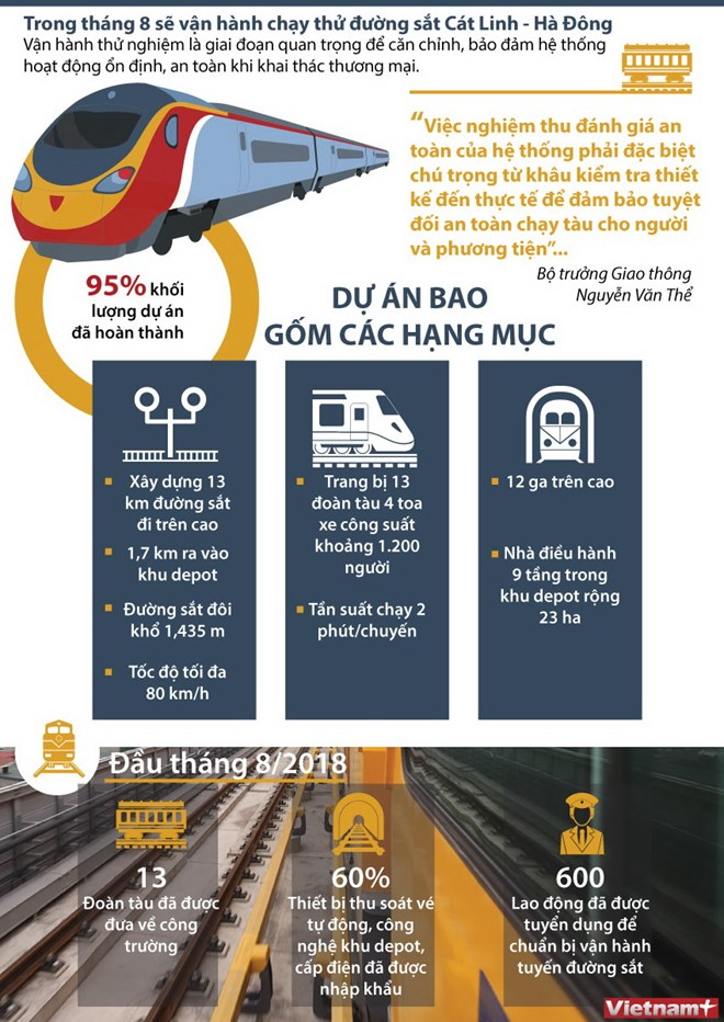 infographics sap chay thu duong sat do thi cat linh ha dong