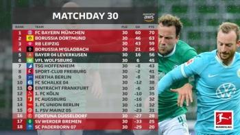 Vòng 30 Bundesliga: Níu kéo hy vọng