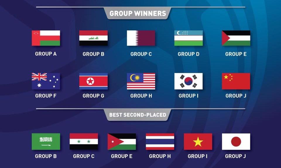Xác định 16 đội chính thức dự VCK U23 châu Á 2018
