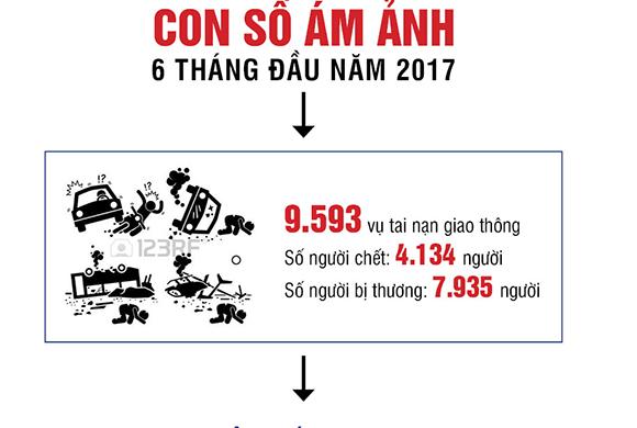 Những con số ám ảnh sáu tháng đầu năm 2017