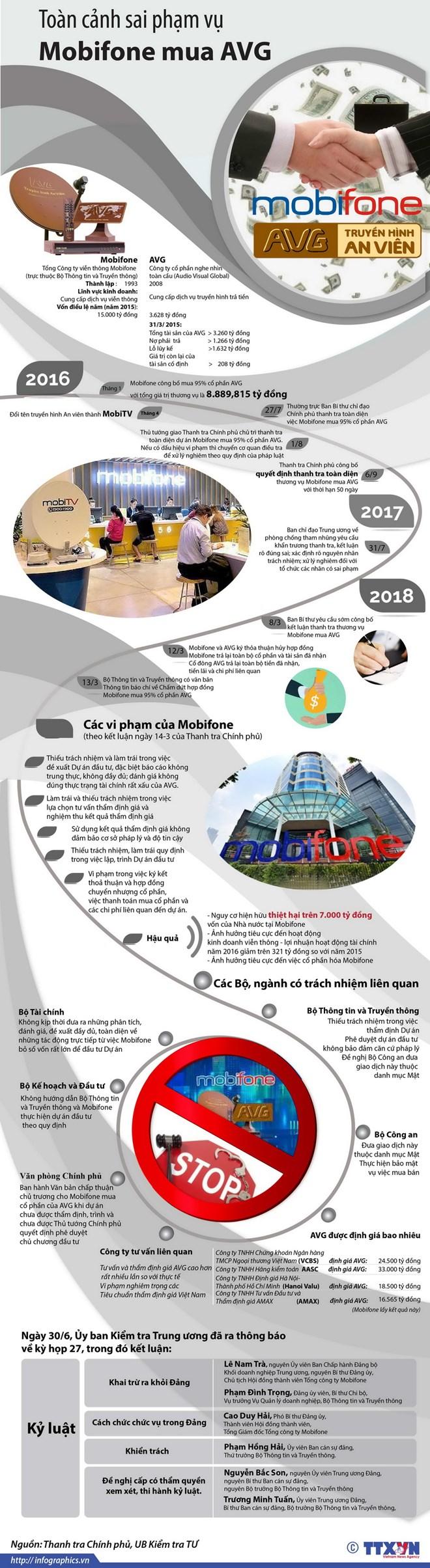 infographics toan canh sai pham vu mobifone mua avg
