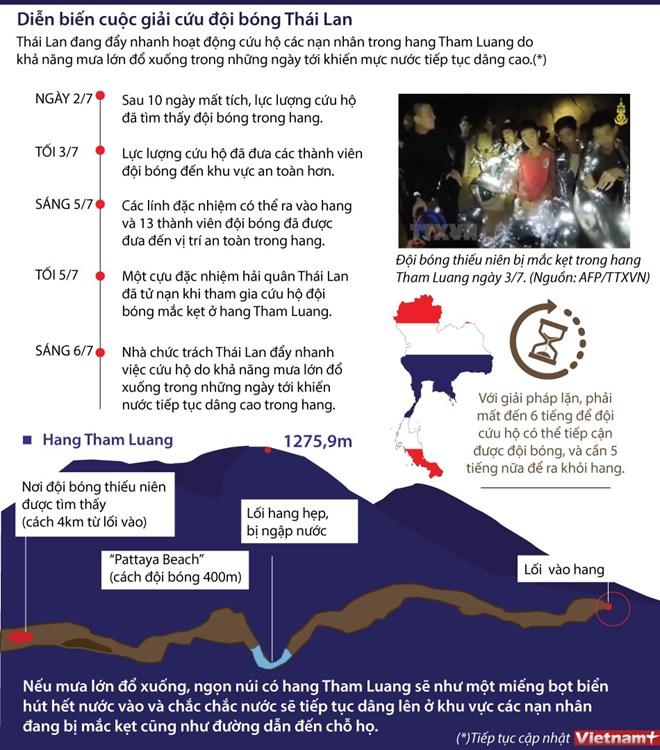 infographics dien bien cuoc giai cuu doi bong thai lan mat tich