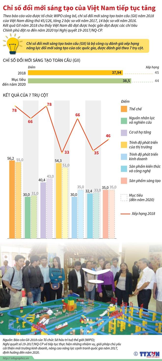infographics chi so doi moi sang tao cua viet nam tiep tuc tang